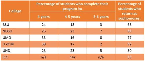 Chart of college completion rate, avail in alt format on request.