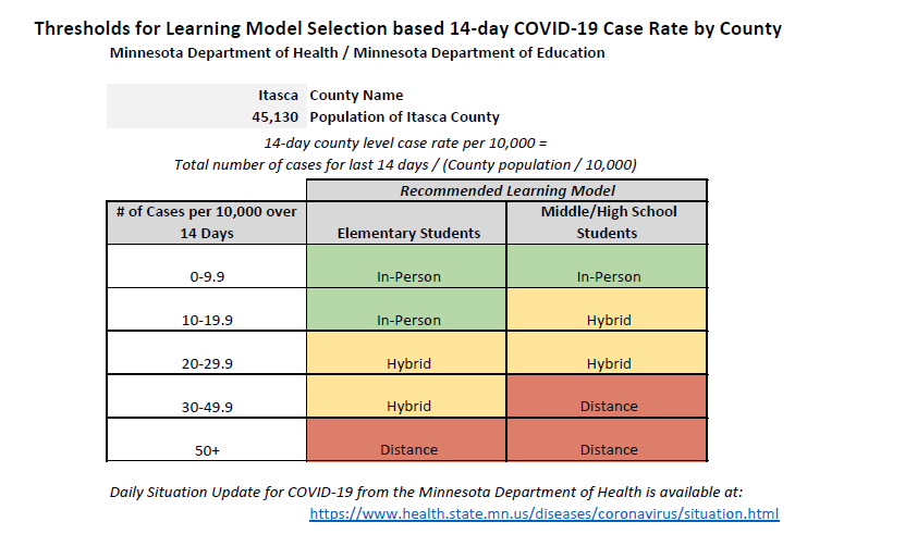 Case Number Matrix for Itasca County