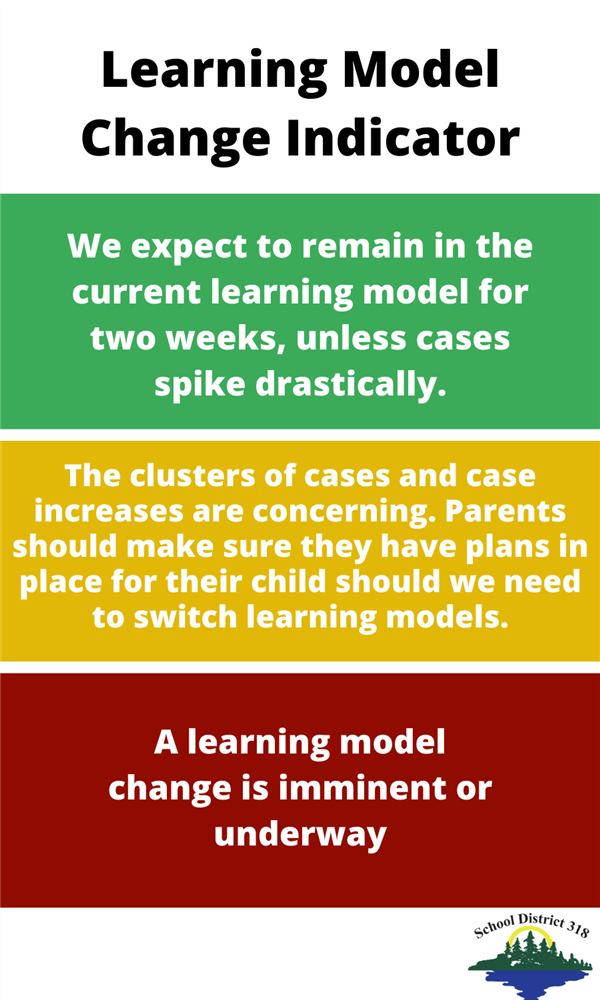 A chart of potential learning model changes